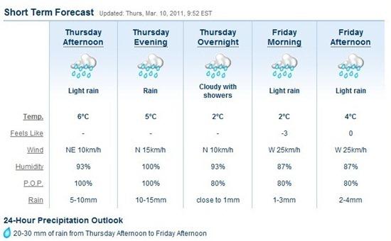 rain   Snow–> Rain?